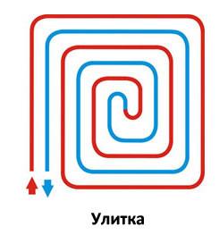 Схема раскладки водяного теплого пола улитка