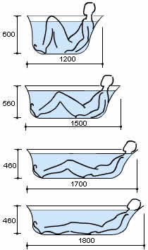 длина ванны