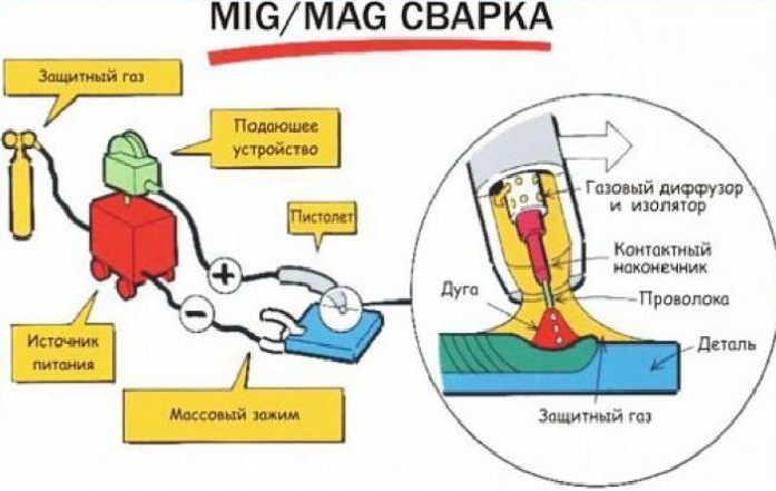 MIG/MAG сварка