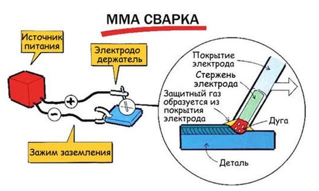 MMA сварка