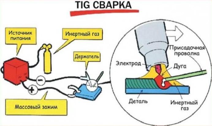 TIG сварка
